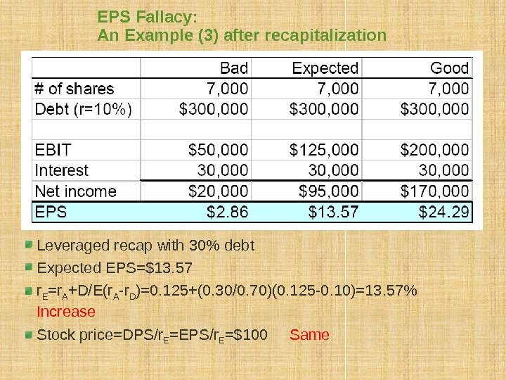 EPS Fallacy:  An Example (3) after recapitalization Leveraged recap with 30 debt Expected