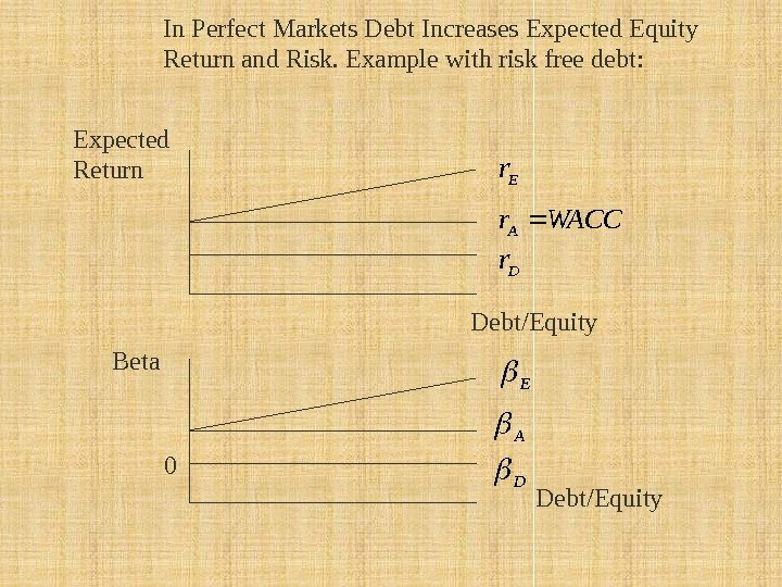 Expected Return Debt/Equity. In Perfect Markets Debt Increases Expected Equity Return and Risk. Example