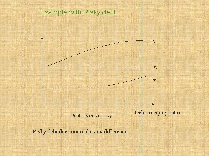 Example with Risky debt Debt to equity ratio Debt becomes risky r A r