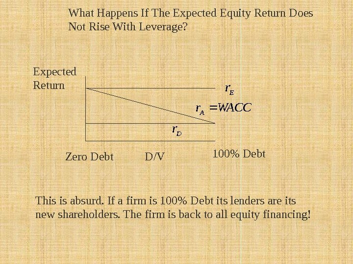 Expected Return 100 Debt. What Happens If The Expected Equity Return Does Not Rise