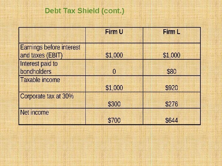 Debt Tax Shield (cont. )