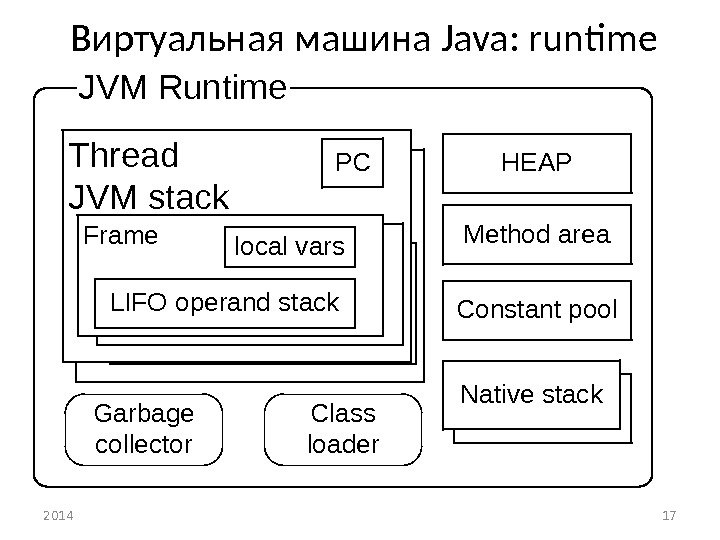 Виртуальная машина Java :  runtime  2014 17 JVM Runtime HEAP Constant pool