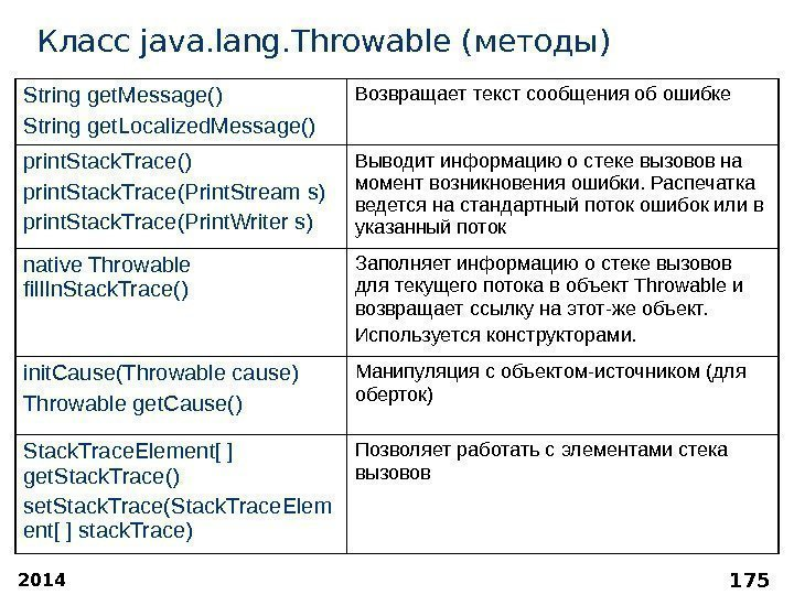 2014 175 Класс java. lang. Throwable ( методы ) String get. Message() String get.