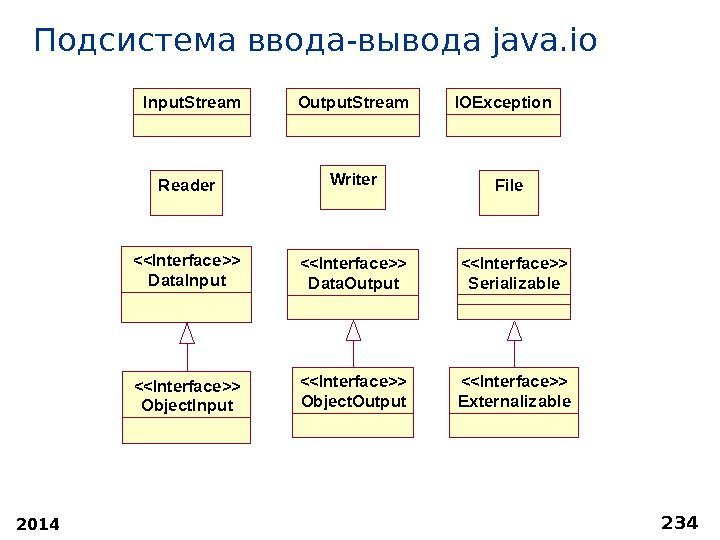 2014 234 Подсистема ввода-вывода java. io Serializ ableInterface Object. OutputInterface Object. InputInterface Externaliz able