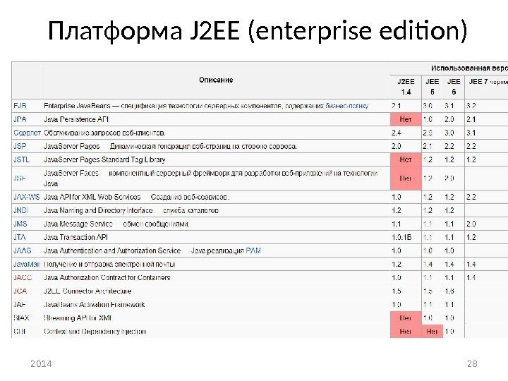 Платформа J 2 EE (enterprise edition) 2014 28