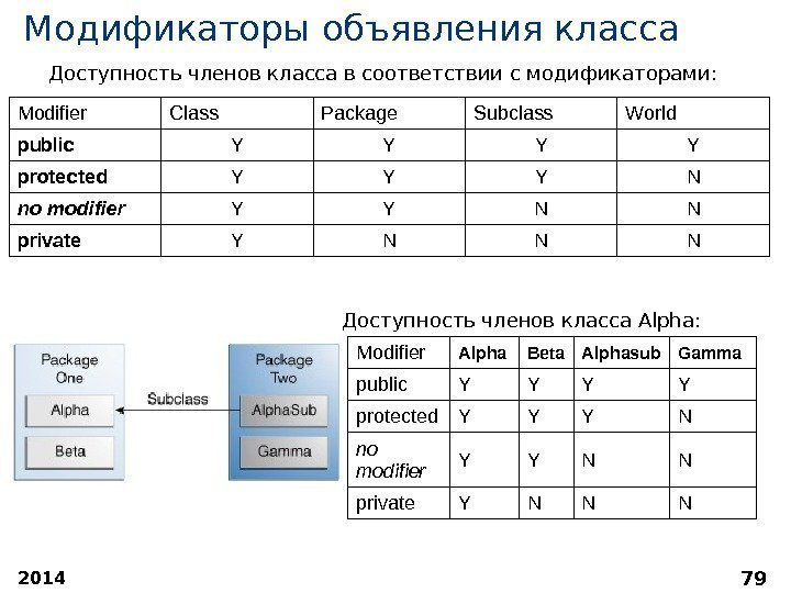 2014 79 Модификаторы объявления класса Modifier Class Package Subclass World public Y Y protected