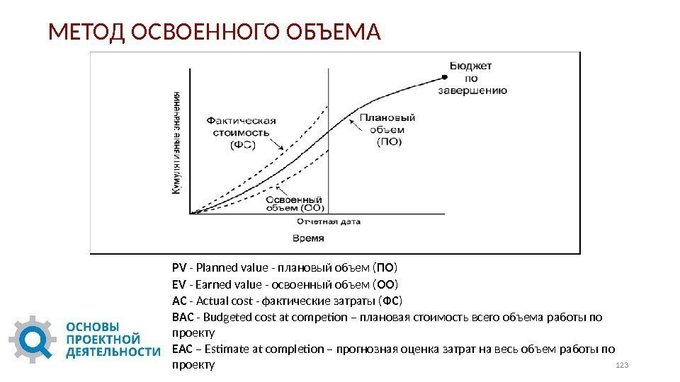 PV - Planned value - плановый объем ( ПО ) EV - Earned value
