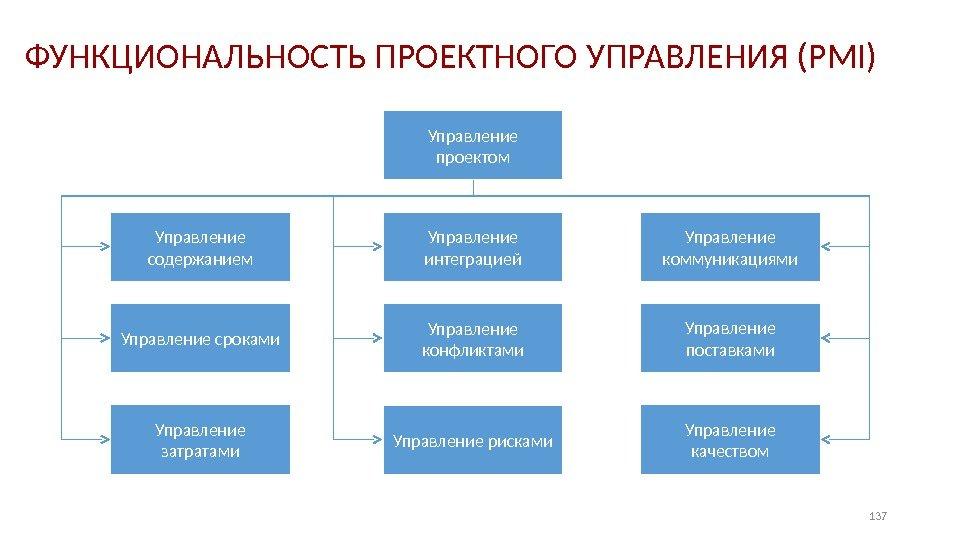 нашего конфликт в управлении проектом предложения