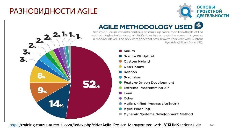 145 РАЗНОВИДНОСТИ AGILE http: // training-course-material. com/index. php? title=Agile_Project_Management_with_SCRUM&action=slide
