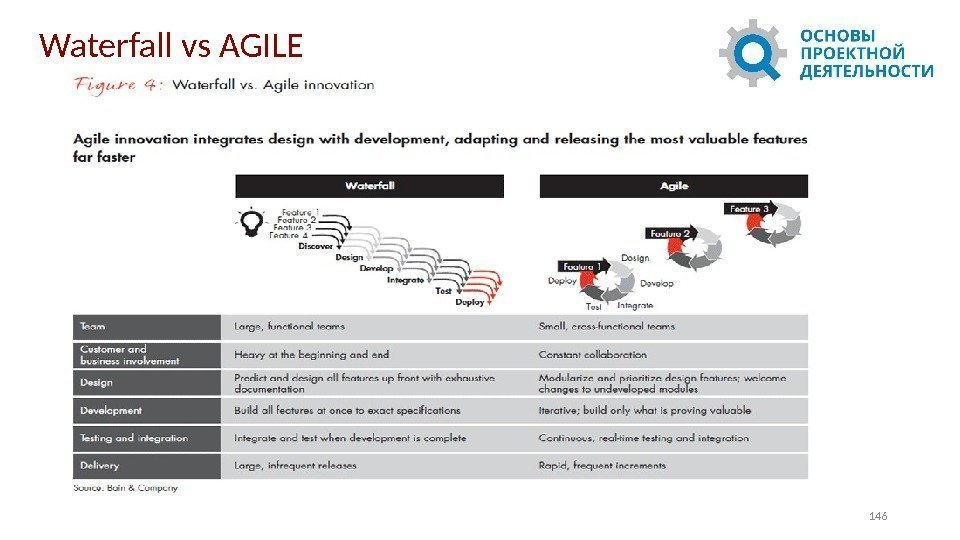 146 Waterfall vs AGILE