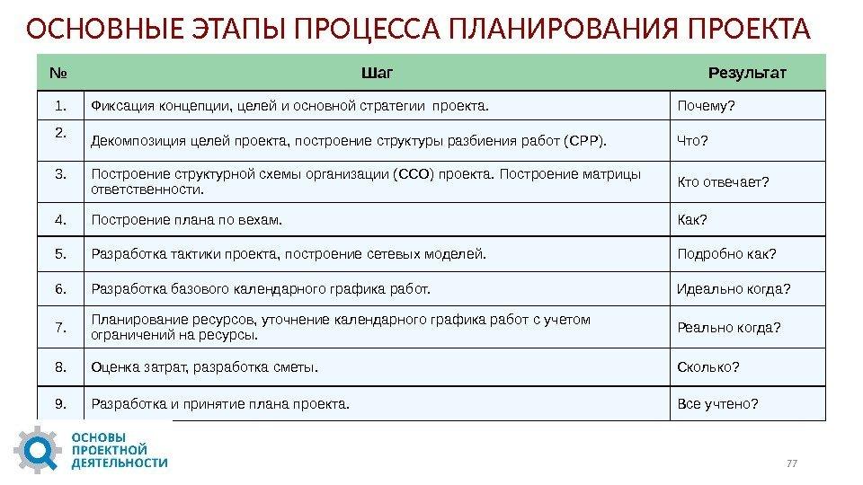 План нации 100 конкретных шагов