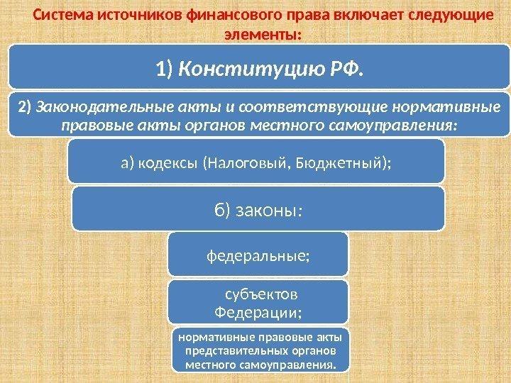 система финансового права российской федерации схема