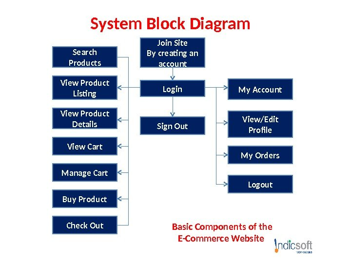 e commerce website development by indicsoft technologies e commerce rh present5 com