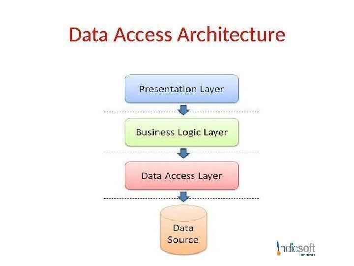 Data Access Architecture