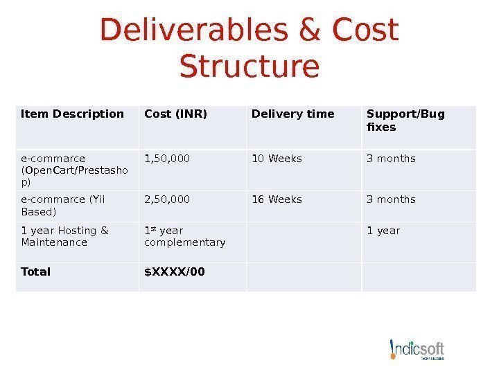 Deliverables & Cost Structure Item Description Cost (INR) Delivery time Support/Bug fixes e-commarce (Open.