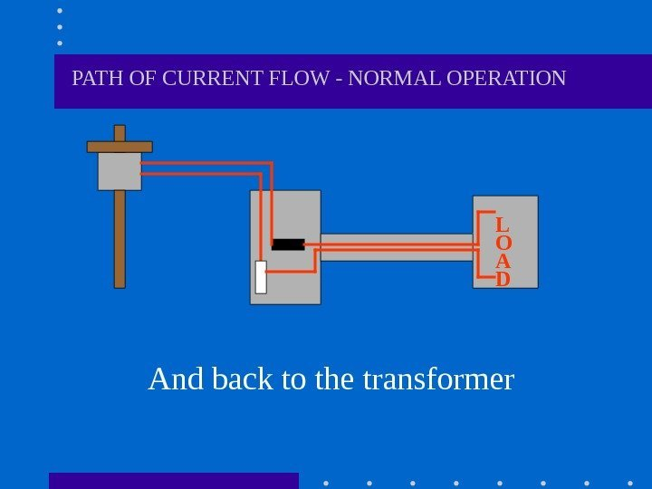 PATH OF CURRENT FLOW - NORMAL OPERATION And back to the transformer