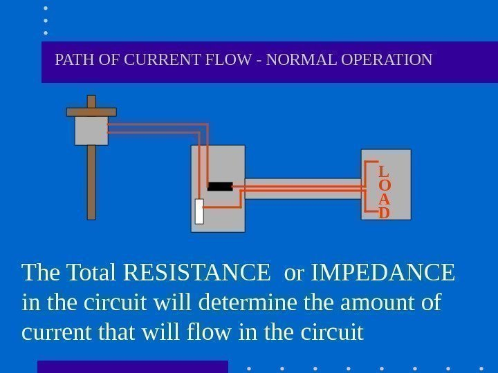 PATH OF CURRENT FLOW - NORMAL OPERATION The Total RESISTANCE or IMPEDANCE