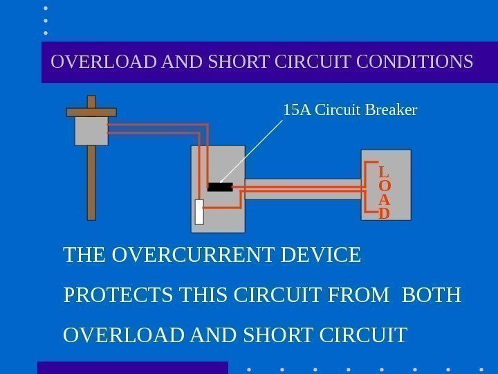 OVERLOAD AND SHORT CIRCUIT CONDITIONS THE OVERCURRENT DEVICE PROTECTS THIS CIRCUIT FROM