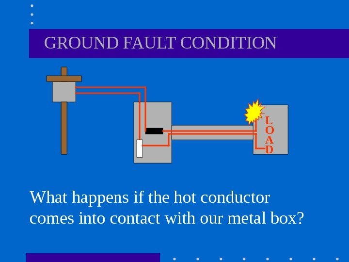 GROUND FAULT CONDITION What happens if the hot conductor comes into contact