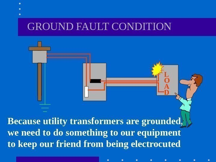 GROUND FAULT CONDITION Because utility transformers are grounded,  we need to