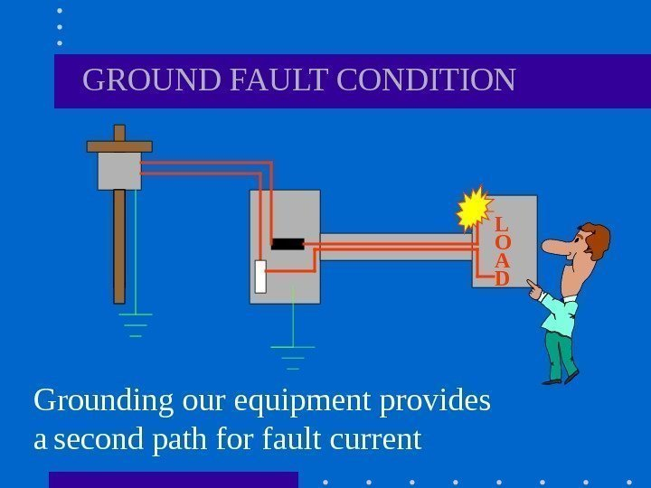 GROUND FAULT CONDITION Grounding our equipment provides a  second path for