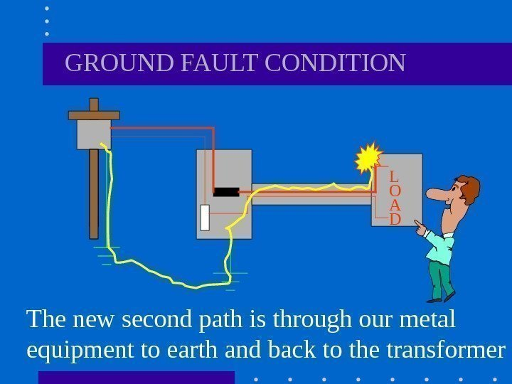 L  O  A  D   GROUND FAULT CONDITION The