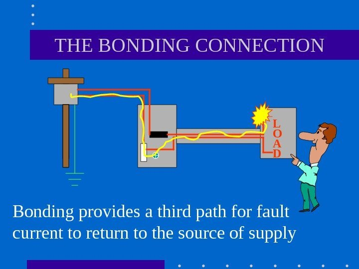 THE BONDING CONNECTION Bonding provides a third path for fault current to