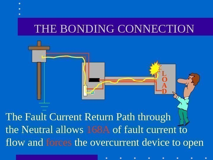 THE BONDING CONNECTION The Fault Current Return Path through  the Neutral