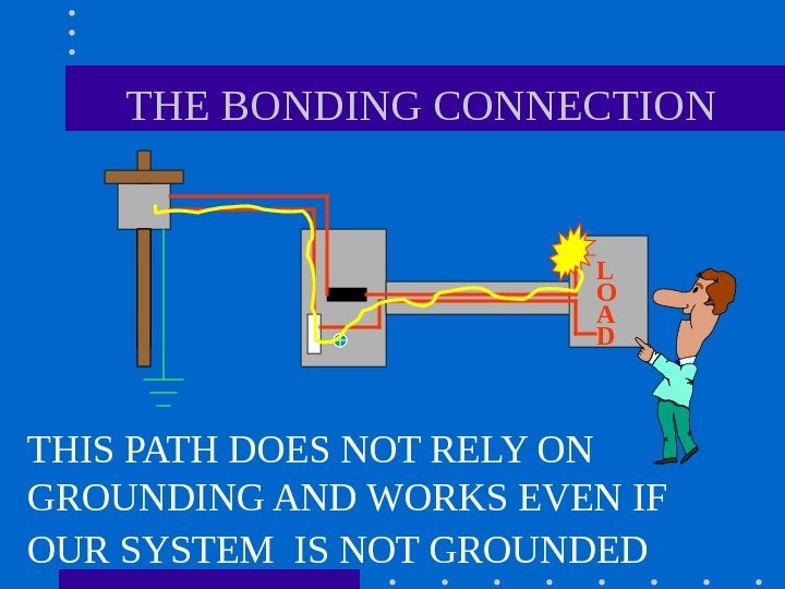 THE BONDING CONNECTION THIS PATH DOES NOT RELY ON GROUNDING AND WORKS