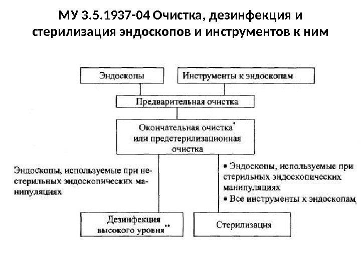 инструментария обработки схема этапы