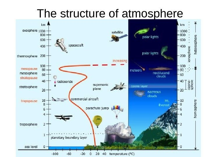 The structure of atmosphere