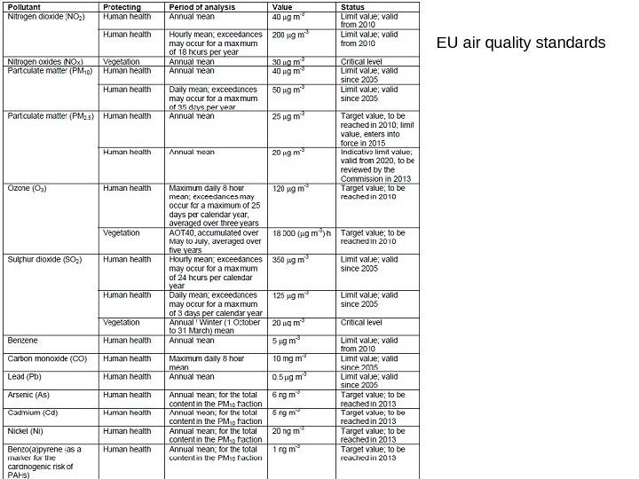 EU air quality standards