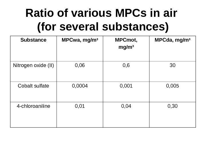 Ratio of various MPCs in air (for several substances) Substance MPCwa, mg/m 3 MPCmot,