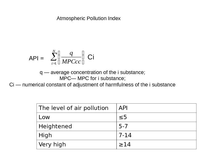 API =   N i. MPCcc q 1 Сi. Atmospheric Pollution Index q