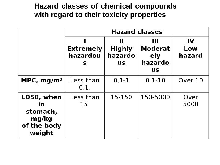 Hazard classes of chemical compounds with regard to their toxicity properties Hazard classes I