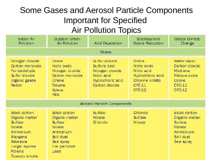 Some Gases and Aerosol Particle Components Important for Specified Air Pollution Topics