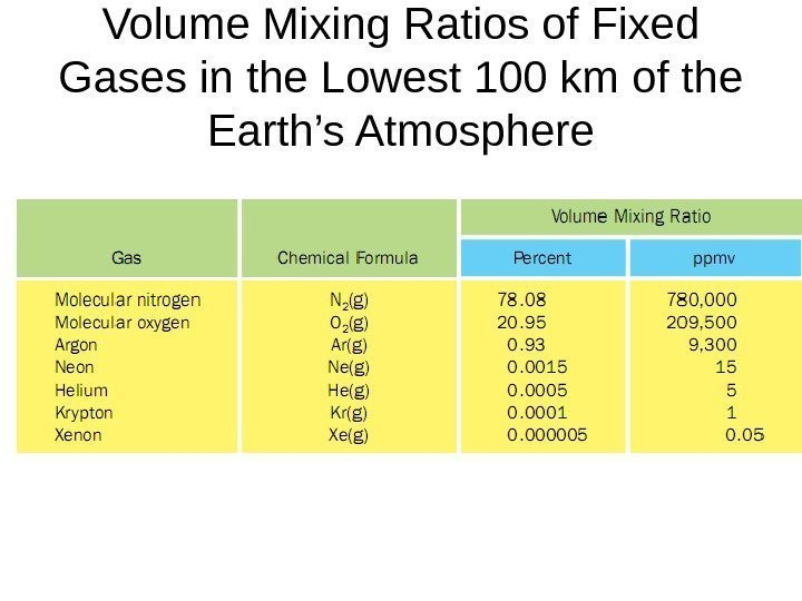 Volume Mixing Ratios of Fixed Gases in the Lowest 100 km of the Earth's