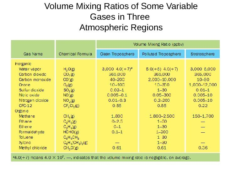 Volume Mixing Ratios of Some Variable Gases in Three Atmospheric Regions