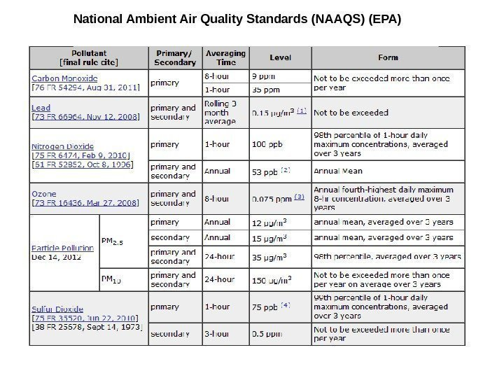 National Ambient Air Quality Standards (NAAQS) (EPA)