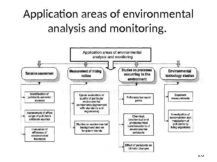 20 Application areas of environmental analysis and monitoring.