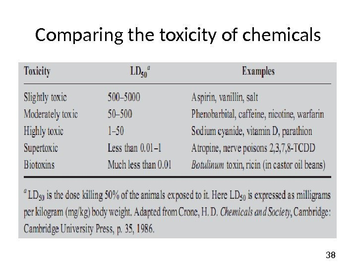 38 Comparing the toxicity of chemicals
