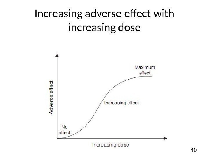 40 Increasing adverse effect with increasing dose