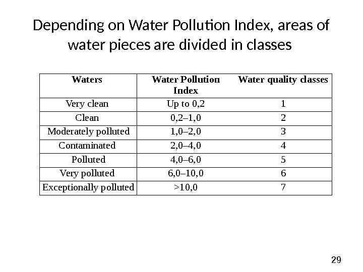 29 Depending on Water Pollution Index, areas of water pieces are divided in classes