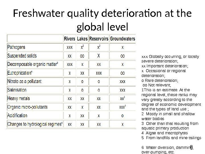8 Freshwater quality deterioration at the global level xxx Globally occurring, or locally severe