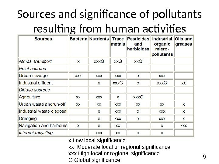 9 Sources and significance of pollutants resulting from human activities x Low local significance