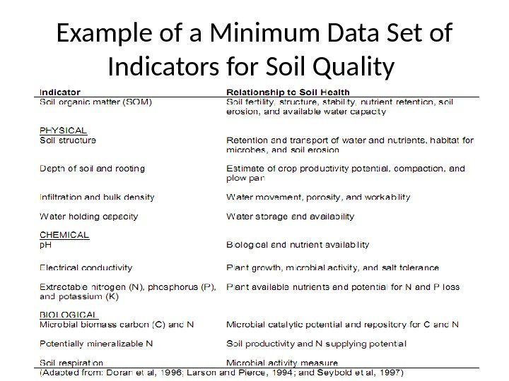 16 Example of a Minimum Data Set of Indicators for Soil Quality