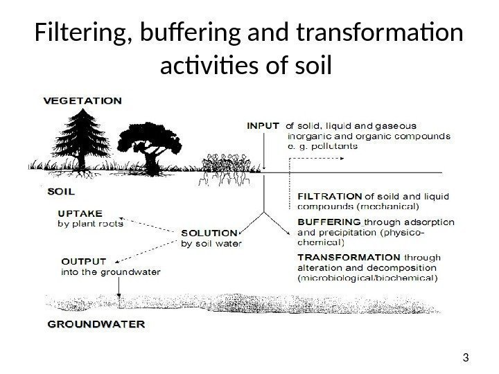 3 Filtering, buffering and transformation activities of soil