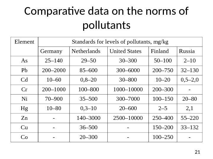 21 Comparative data on the norms of pollutants Element Standards for levels of pollutants,