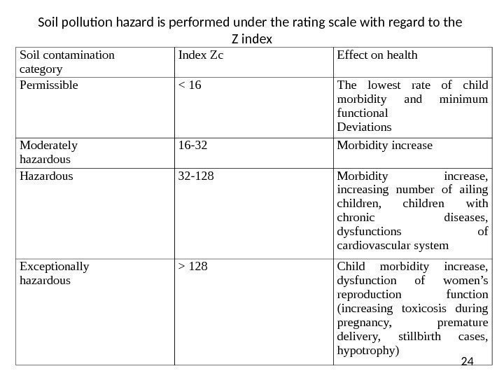 24 Soil pollution hazard is performed under the rating scale with regard to the