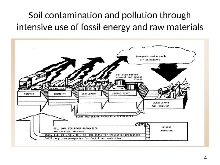 4 Soil contamination and pollution through intensive use of fossil energy and raw materials